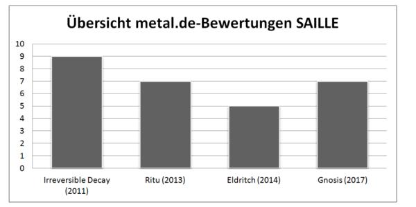 Übersicht metal.de-Bewertungen Saille (2011-2017)
